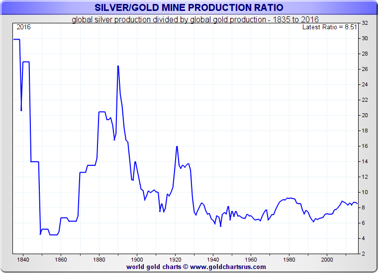 Gold silver ratio mine extraction How Much silver and gold is there in the world? SD Bullion SDBullion.com