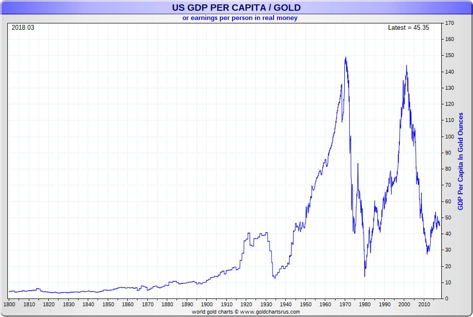 Gold vs GDP US GDP per capita vs Gold SD Bullion SDBullion.com
