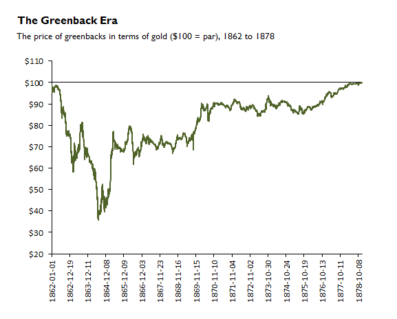 Greenback vs gold dollar chart Civil War gold SD Bullion SDBullion.com.png