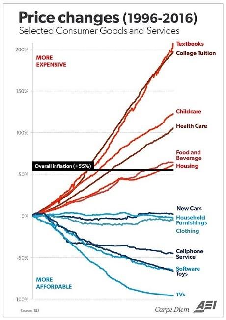 Health Care Education Child Care price inflation Steve Hanke SD Bullion Podcast