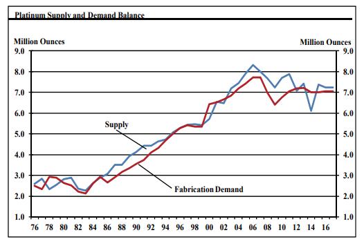 Platinum Supply Demand Balance Chart SD Bullion