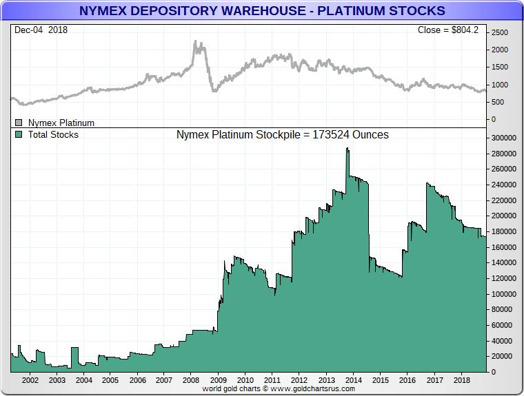 Platinum NYMEX inventory chart SD Bullion