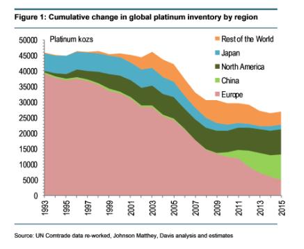 Platinum Inventory Chart SD Bullion