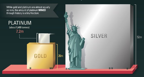 How Much Platinum is in the World SD Bullion
