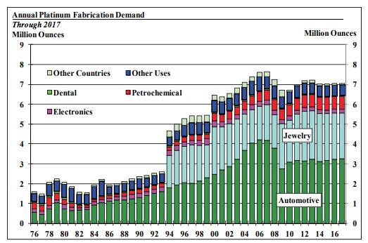 Platinum Demand Chart Annual SD Bullion