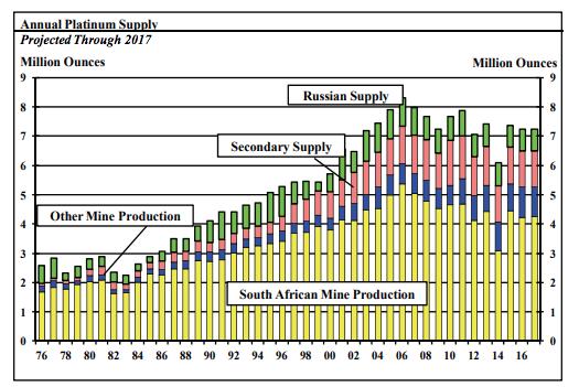ANNUAL PLATINUM SUPPLY CHART SD BULLION