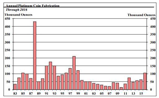 Platinum Coin Demand SD Bullion
