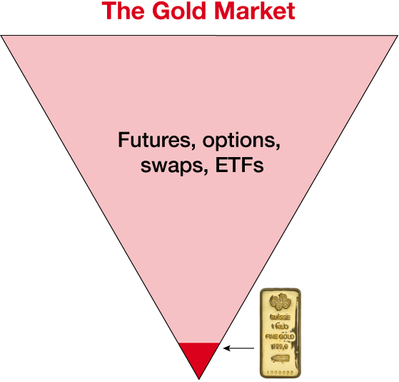 How much is in a ton of gold vs gold derivatives