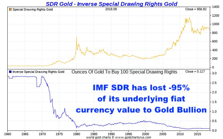 IMF SDR vs Gold SD Bullion podcast Steve Hanke