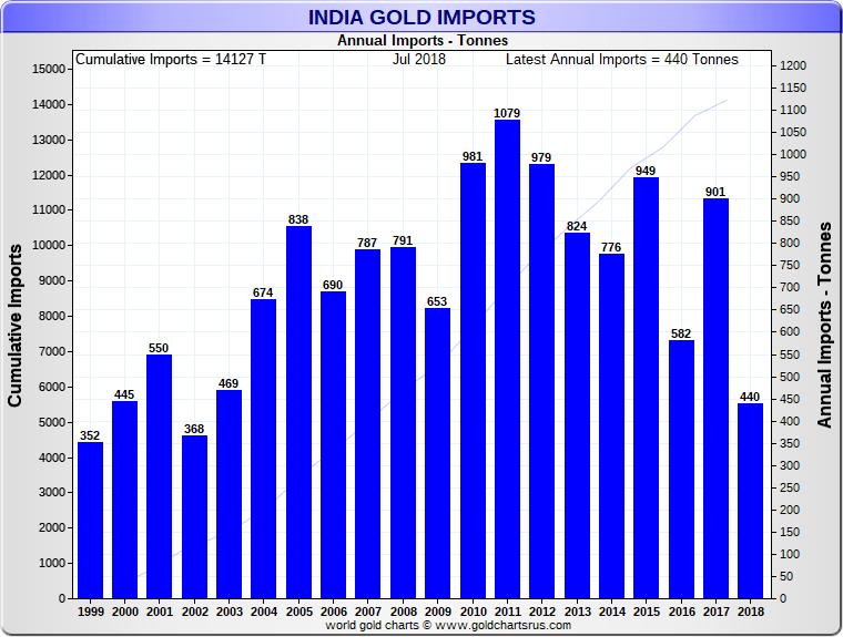 India Gold Imports 2018 SD Bullion SDBullion.com