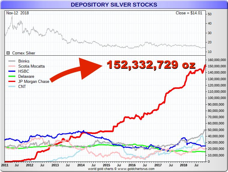 JPMorgan Silver Warehouse 2018 Large Silver Holding SD Bullion SDBullion.com.png