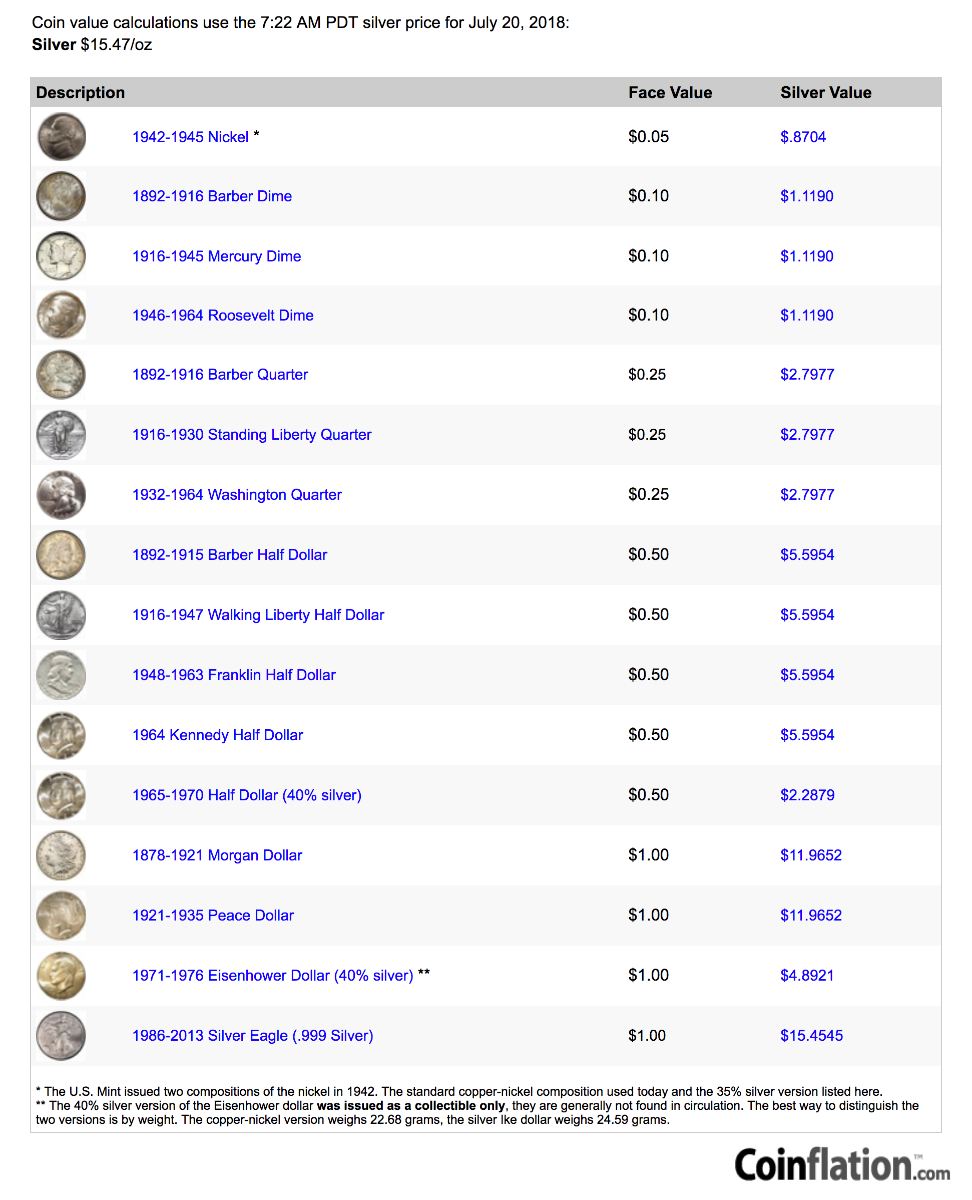 JUNK SILVER Prices 90% silver coin prices Coinflation SD Bullion SDBullion.com