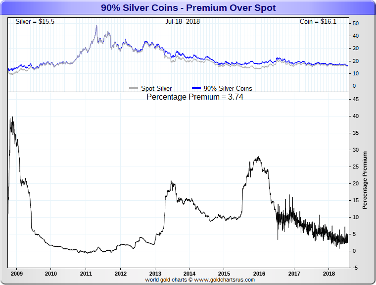 Junk silver coin premiums chart SD Bullion SDbullion.com