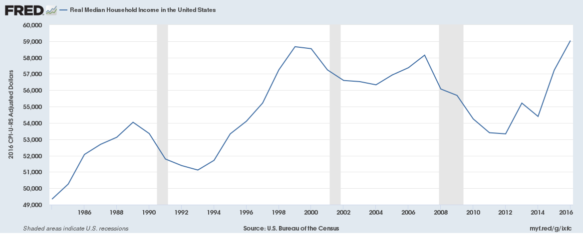 US Median Household Income GDP vs Economic Reality SD Bullion SDBullion.com
