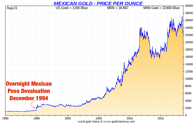 Mexican peso vs Gold Long Term SD Bullion SDBullion.com peso oro