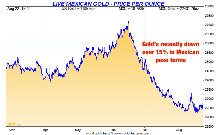 Mexican peso vs Gold Short Term SD Bullion SDBullion.com peso oro