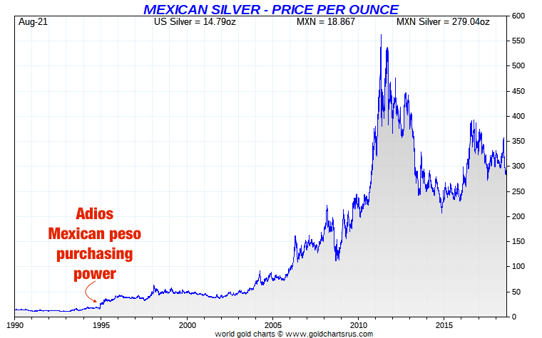 Mexican peso vs Silver Long Term SD Bullion SDBullion.com peso plata