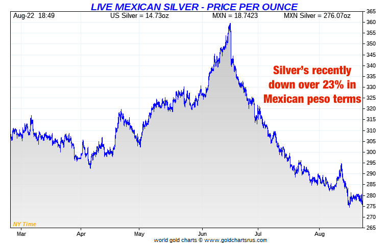 Mexican peso vs Silver Short Term SD Bullion SDBullion.com peso plata