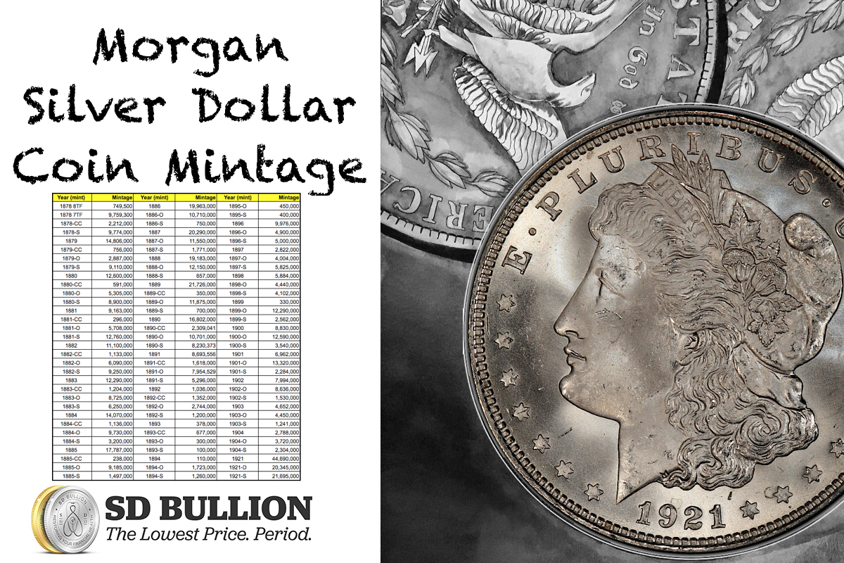 Morgan Silver Dollar Mintage Coin SD Bullion