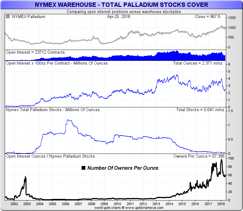 NYMEX Palladium fractional reserve warehouse backing SD Bullion SDBullion.com What is NYMEX?