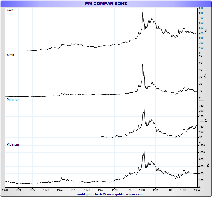 NYMEX Platinum prices NYMEX Palladium prices and gold silver prices 1970 to 1984 SD Bullion SDBullion.com What is NYMEX?