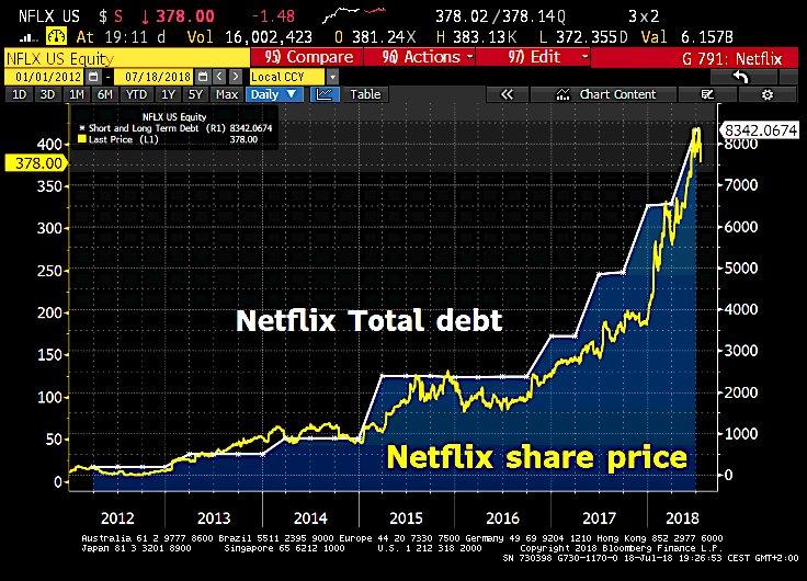 Netflix debt vs stock price @Schuldensuehner SD Bullion SDBullion.com