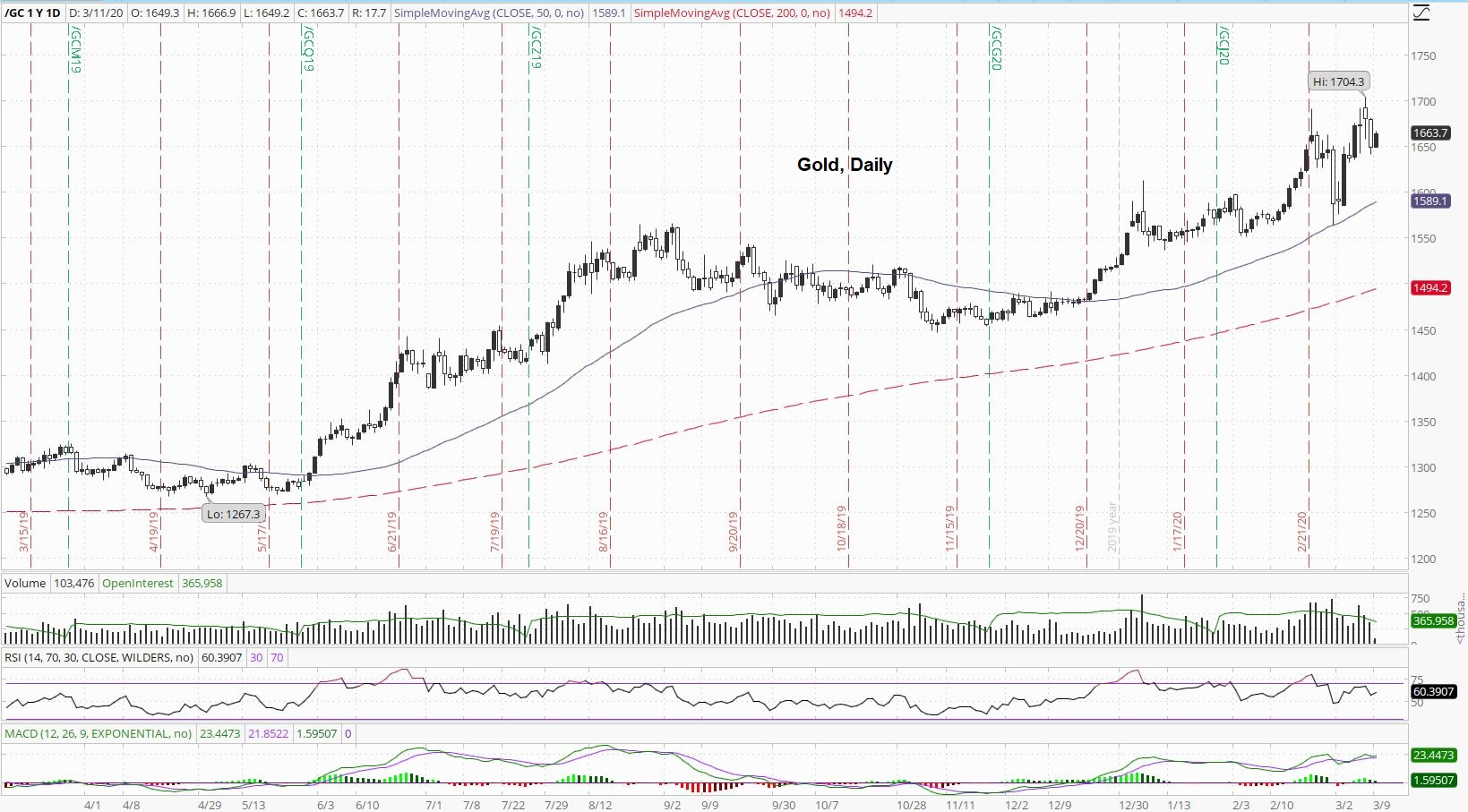 Gold Price Daily Index