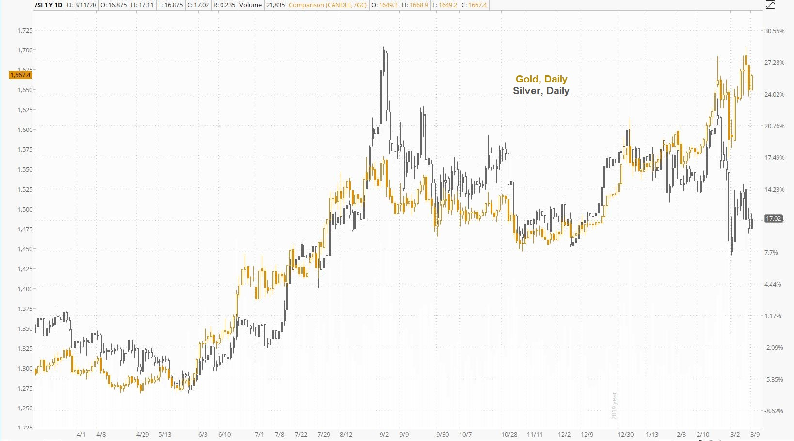 Gold Silver Daily Ratio