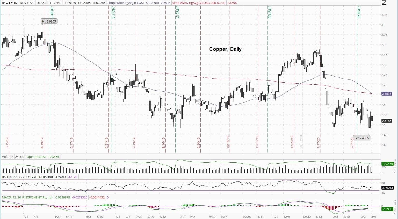 Copper Daily Index