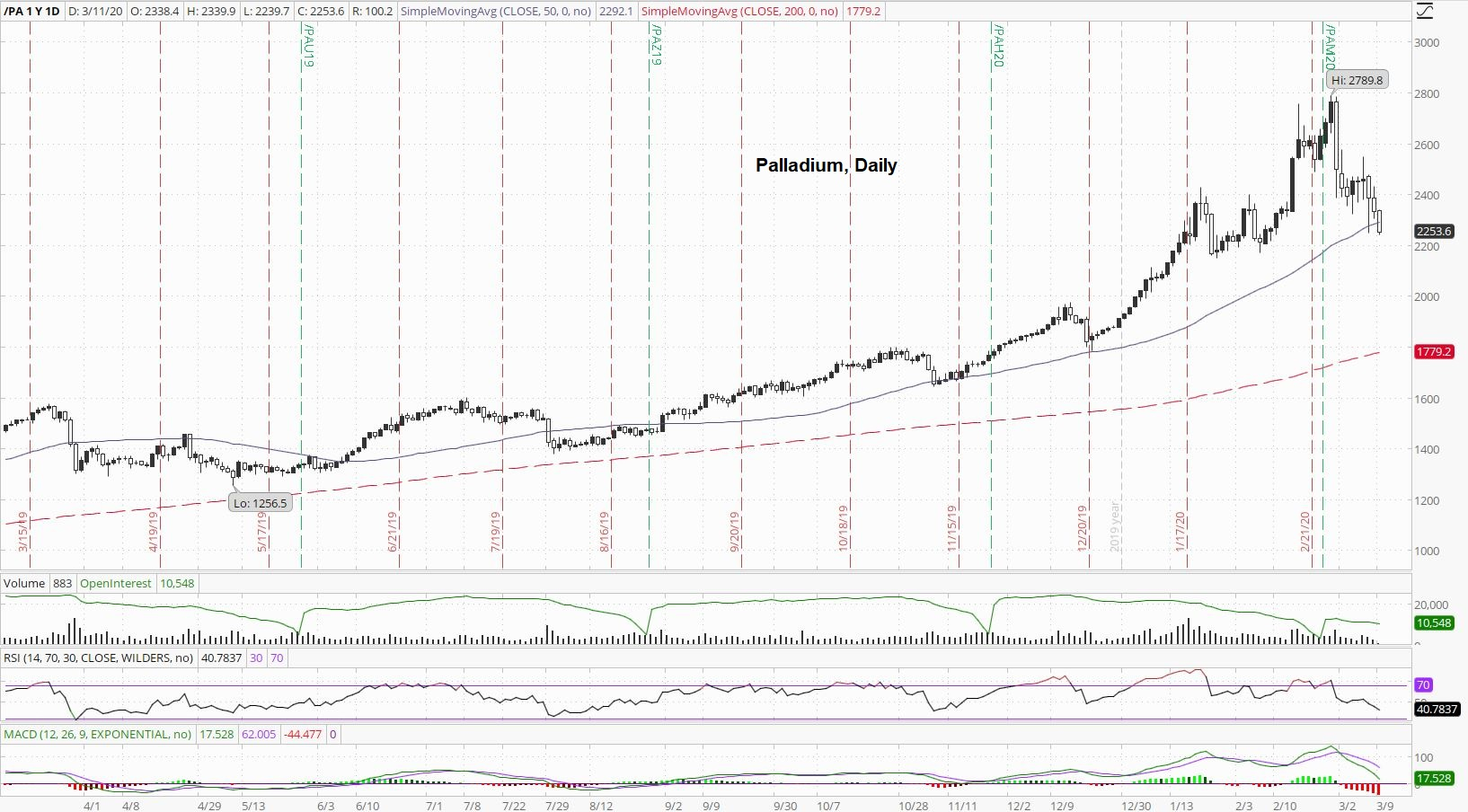 Palladium Daily Index
