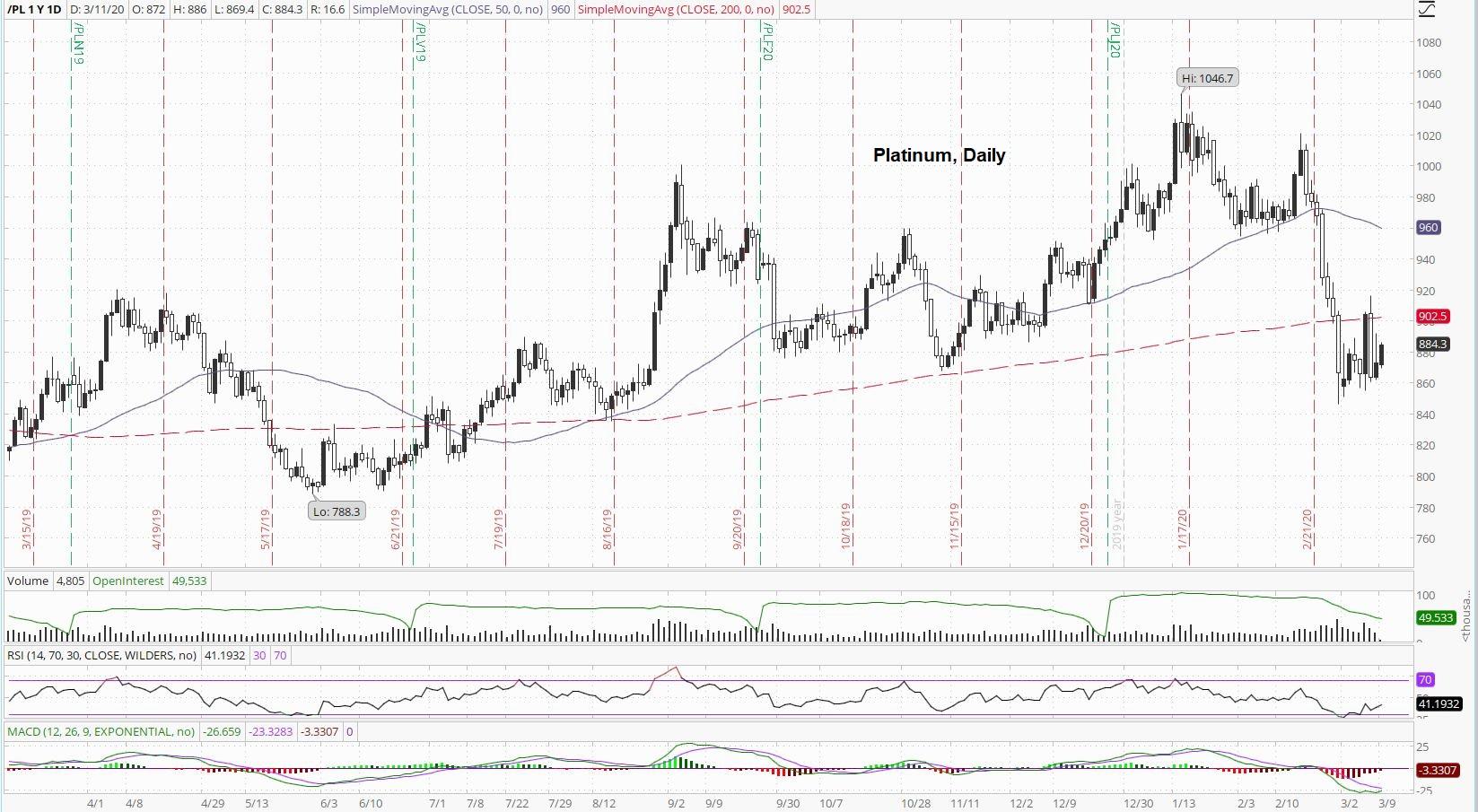 Platinum Daily Index