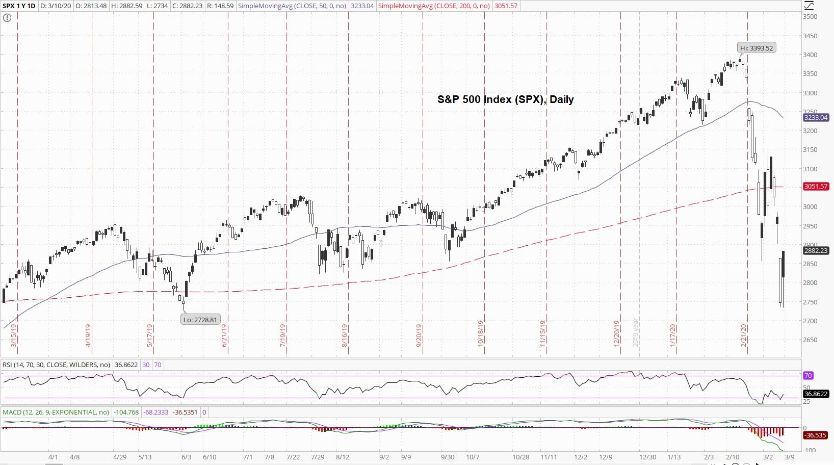 S&P 500 Daily Index