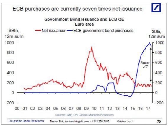 Next Financial Crisis is in Bonds  | Keith Dicker ECB bond buying spree chart SD Bullion SDBullion.com