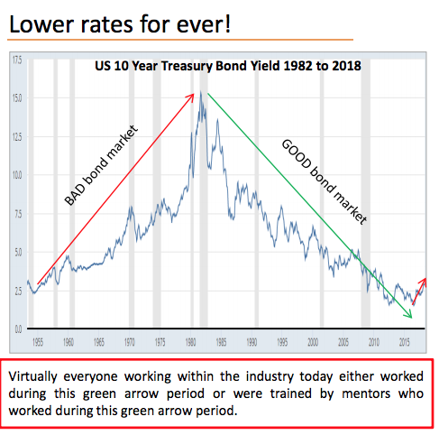 Next Financial Crisis is in Bonds  | Keith Dicker FRED chart US bond yields long term SD Bullion SDBullion.com