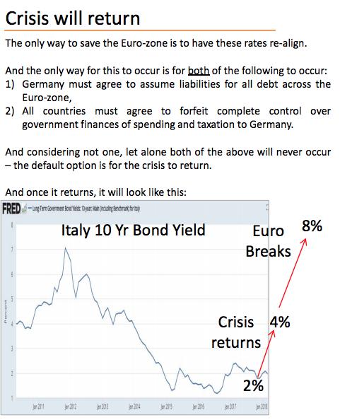 Next Financial Crisis is in Bonds  | Keith Dicker future Italian bond crisis rising yields SD Bullion SDBullion.com