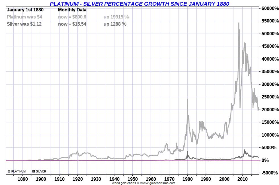 PLATINUM vs SILVER Long Term Chart US dollar price performance SDBullion.com/blog/silver-vs-platinum.png