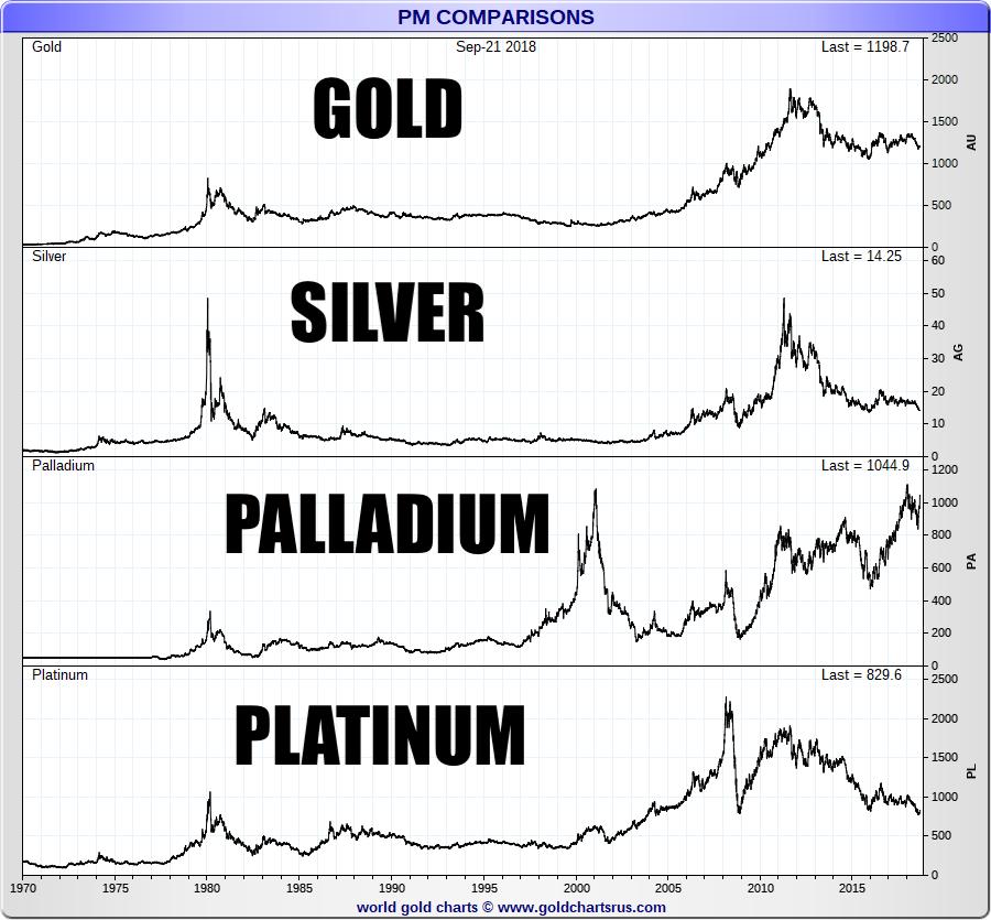 Palladium Precious Metals Long Term Price Chart SD Bullion SDBullion.com Gold Silver Platinum.png