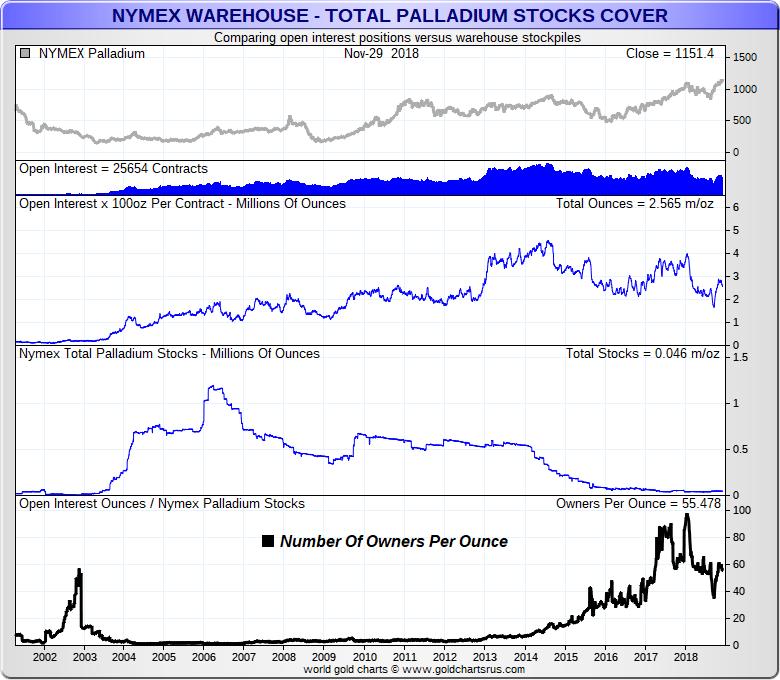 Palladium Price Record NYMEX data 2000s SD Bullion SDBullion.com