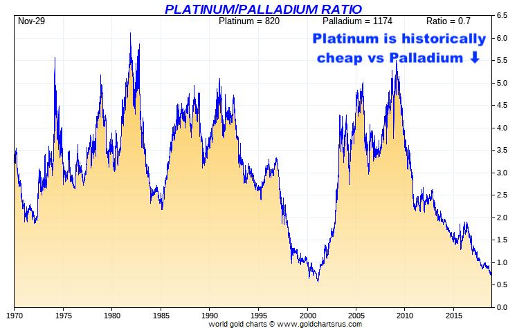 Palladium Price Record Palladium Platinum Ratio SD Bullion SDBullion.com