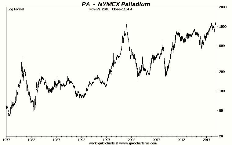 Palladium Price Record SD Bullion SDBullion.com