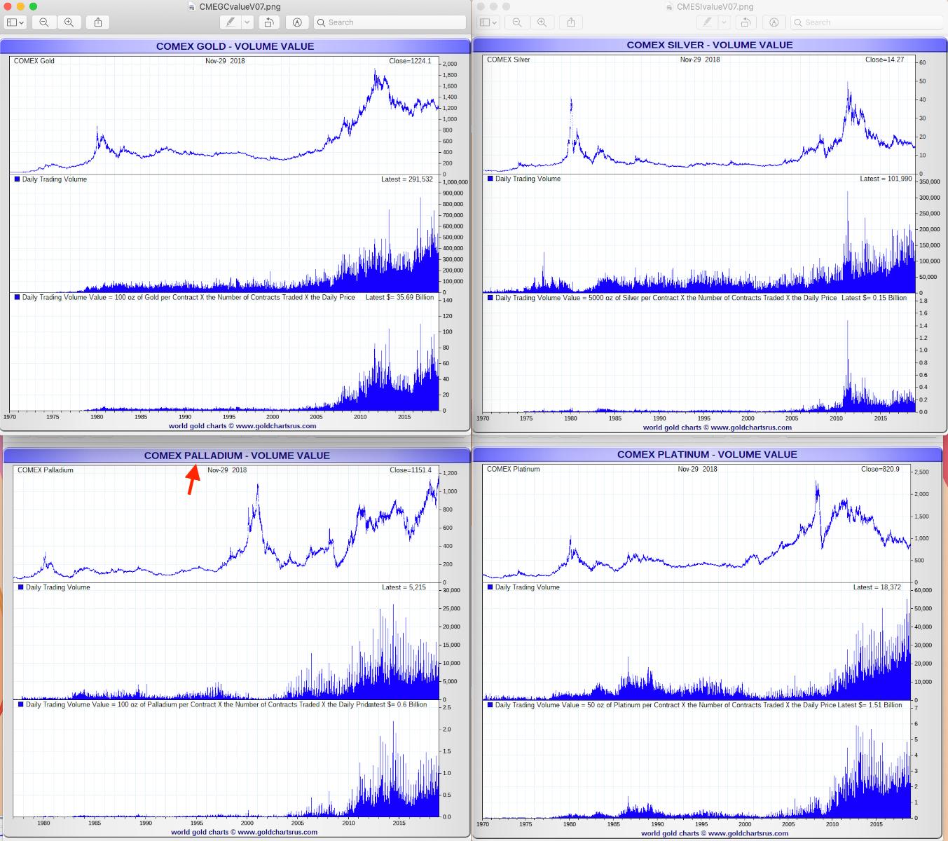 Palladium Price Record vs Gold Silver Palladium markets SD Bullion SDBullion.com