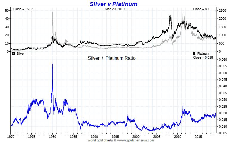 Platinum vs Silver Ratio Chart Full Fiat Currency Era SD Bullion