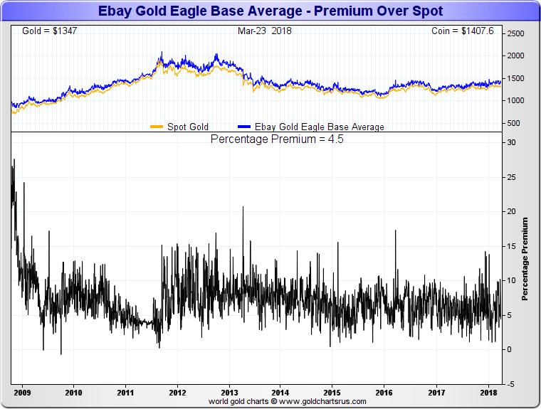 Price premiums for Physical Gold Bullion in Bank Crisis SD Bullion SDBullion.com