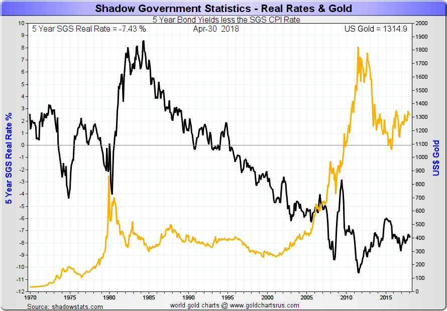 Real Interest Rates vs Gold vs Interest Rates Chart SD Bullion SDBullion.com
