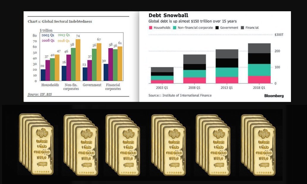 Record Debt Levels merit owning a prudent gold bullion allocation