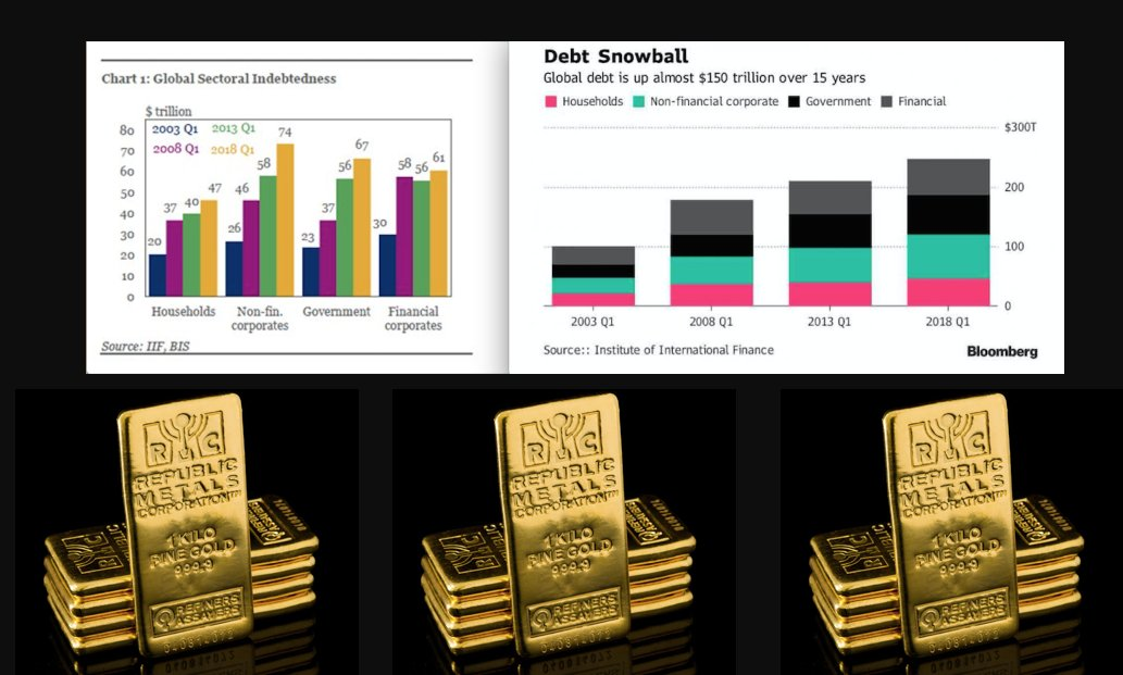 Record Debt Levels vs Gold SD Bullion SDBullion.com