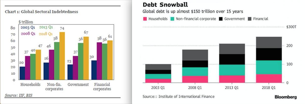 Record Total World Debt Global Debt Q1 2018 SD Bullion SDBullion.com IIF Bloomberg charts
