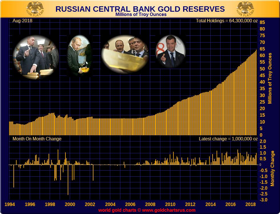 Russian Gold Reserves SD Bullion SDBullion.com