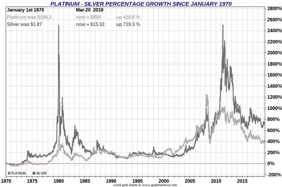 SILVER vs PLATINUM performance full fiat US dollar currency era. SDBullion.com/blog/silver-vs-platinum