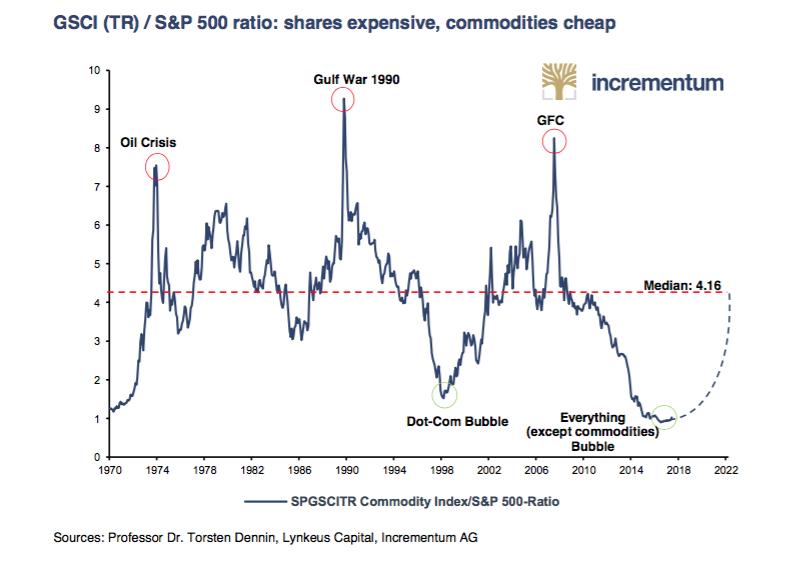 S&P 500 vs Commodities Stocks vs Commodities Equities vs Commodities SD Bullion SDBullion.com Gold Allocation